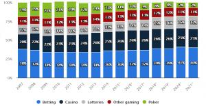 İnternet üzerinden oynanan bahis pazarı tüm dünyada büyümeye devam ediyor